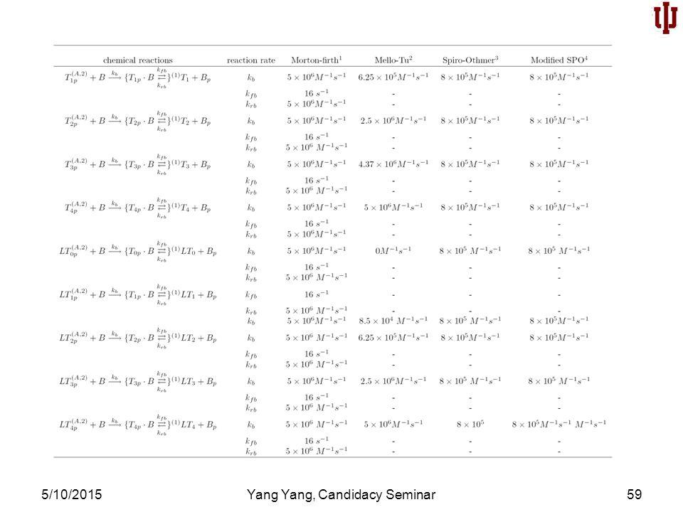 5/10/2015Yang Yang, Candidacy Seminar59
