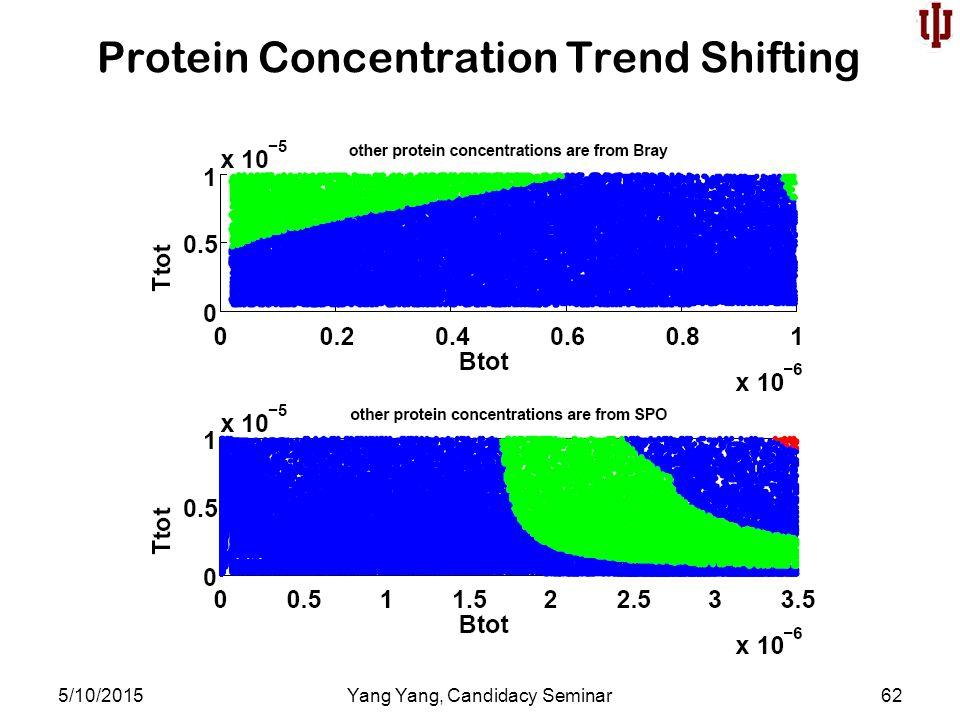 Protein Concentration Trend Shifting 5/10/2015Yang Yang, Candidacy Seminar62