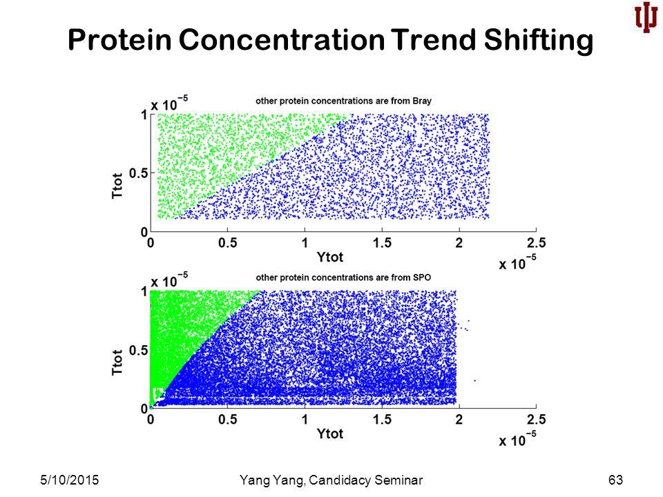 Protein Concentration Trend Shifting 5/10/2015Yang Yang, Candidacy Seminar63