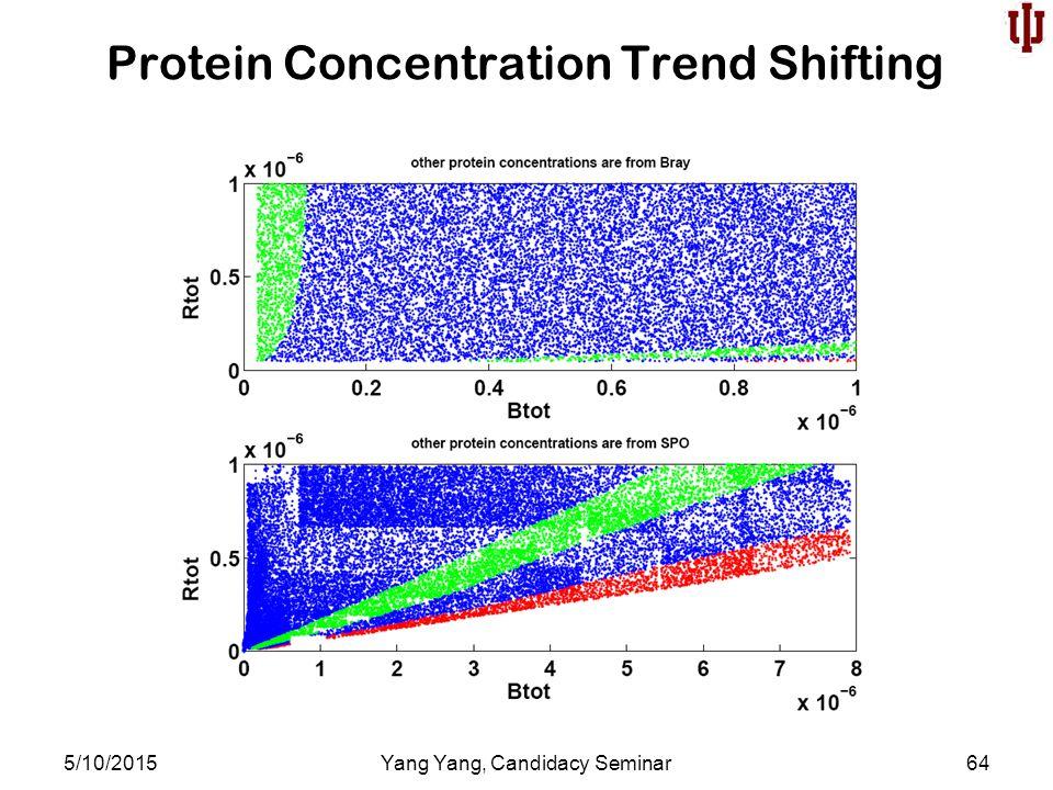 Protein Concentration Trend Shifting 5/10/2015Yang Yang, Candidacy Seminar64