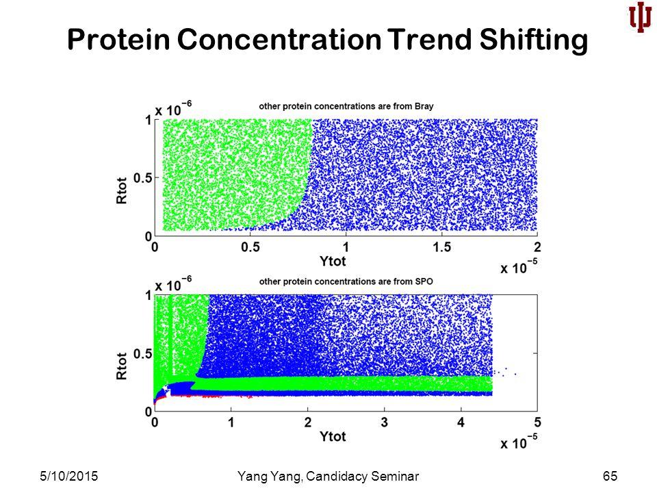 Protein Concentration Trend Shifting 5/10/2015Yang Yang, Candidacy Seminar65