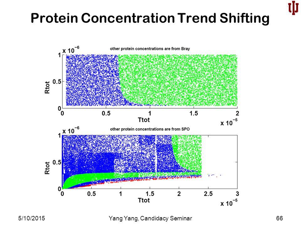 Protein Concentration Trend Shifting 5/10/2015Yang Yang, Candidacy Seminar66