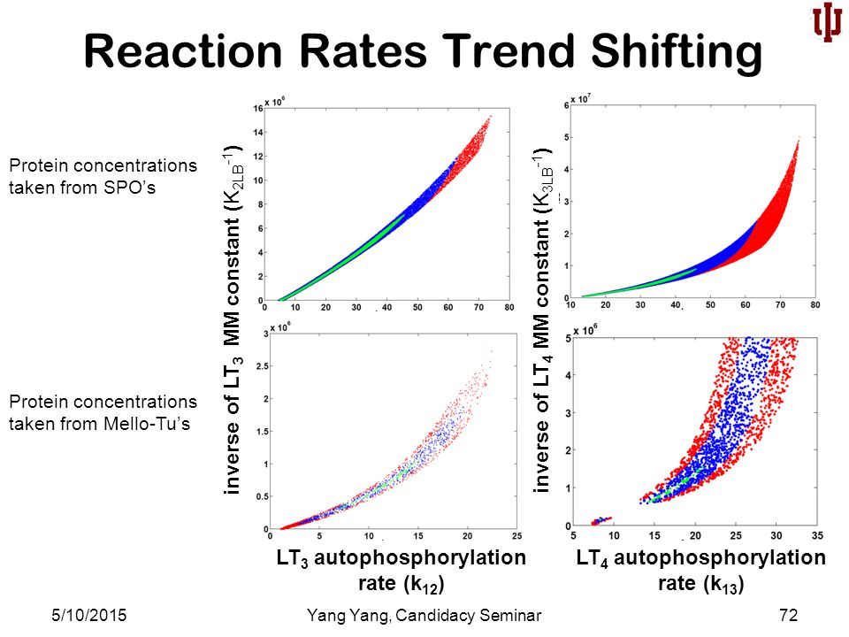 Reaction Rates Trend Shifting 5/10/2015Yang Yang, Candidacy Seminar72 LT 3 autophosphorylation rate (k 12 ) LT 4 autophosphorylation rate (k 13 ) inverse of LT 3 MM constant (K 2LB -1 ) inverse of LT 4 MM constant (K 3LB -1 ) Protein concentrations taken from SPO's Protein concentrations taken from Mello-Tu's