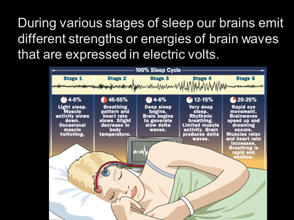 During various stages of sleep our brains emit different strengths or energies of brain waves that are expressed in electric volts.