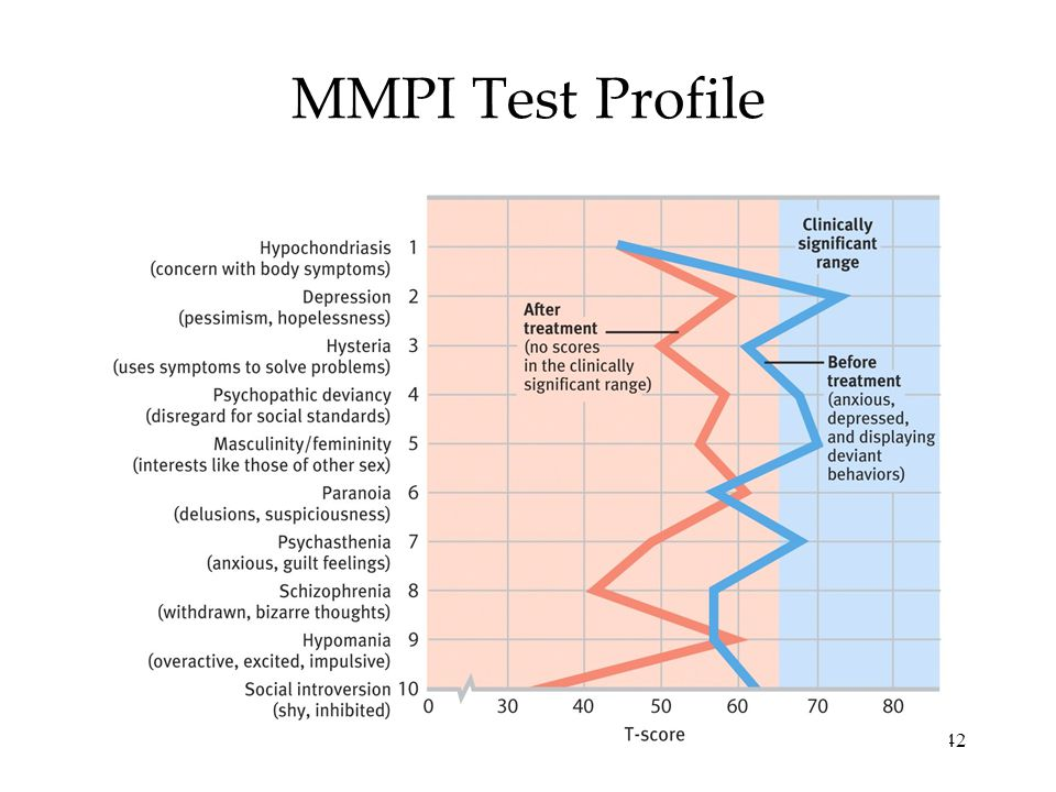 42 MMPI Test Profile