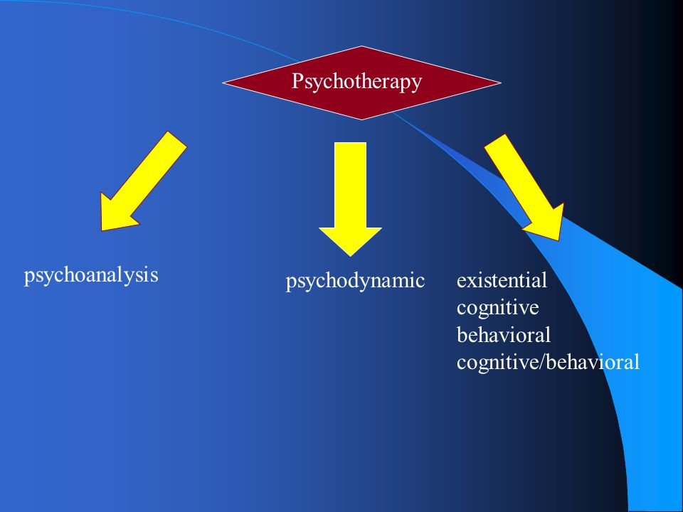 Overview of Psychodynamic Psychotherapy l Duration/frequency –months to years l longer term: open-ended l 1-3 x weekly –brief therapy techniques growing l 1 x week