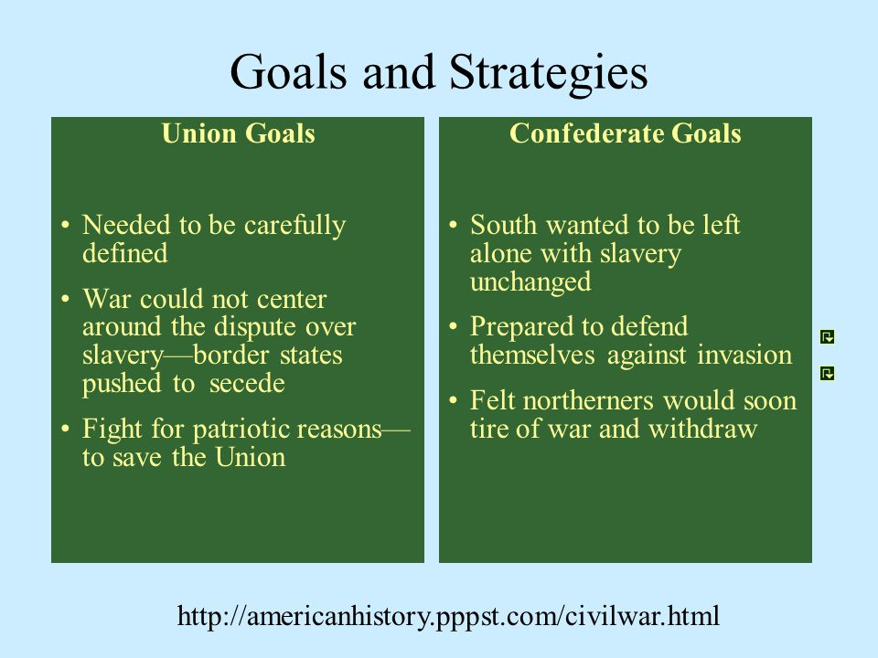 Goals and Strategies Union Goals Needed to be carefully defined War could not center around the dispute over slavery—border states pushed to secede Fi