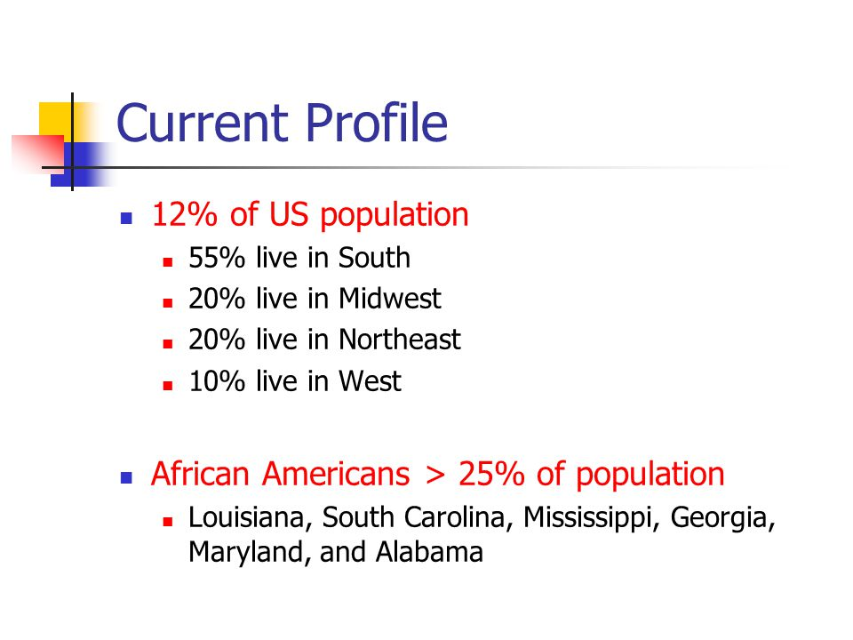 Current Profile 12% of US population 55% live in South 20% live in Midwest 20% live in Northeast 10% live in West African Americans > 25% of population Louisiana, South Carolina, Mississippi, Georgia, Maryland, and Alabama