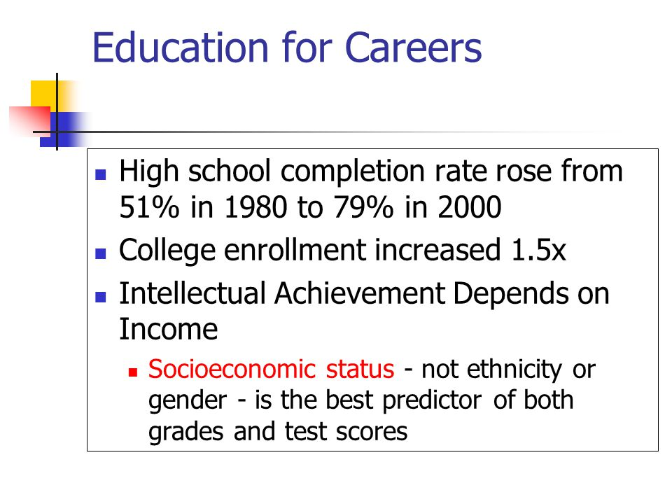 Education for Careers High school completion rate rose from 51% in 1980 to 79% in 2000 College enrollment increased 1.5x Intellectual Achievement Depends on Income Socioeconomic status - not ethnicity or gender - is the best predictor of both grades and test scores
