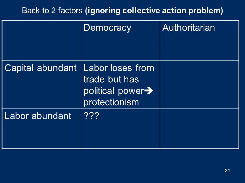Back to 2 factors (ignoring collective action problem) DemocracyAuthoritarian Capital abundant??? Labor abundant 30