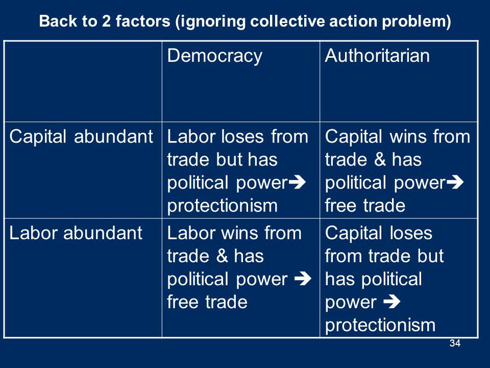 DemocracyAuthoritarian Capital abundantLabor loses from trade but has political power  protectionism Capital wins from trade & has political power 