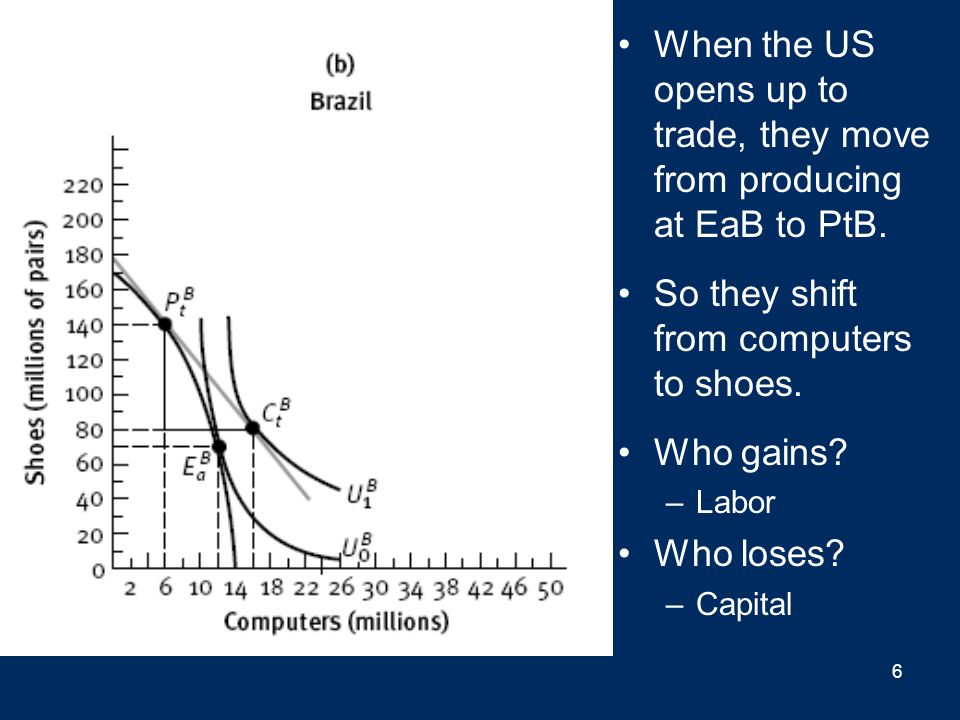 When the US opens up to trade, they move from producing at EaB to PtB.