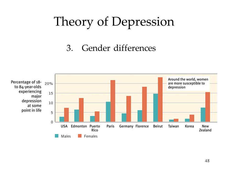 48 Theory of Depression 3.Gender differences