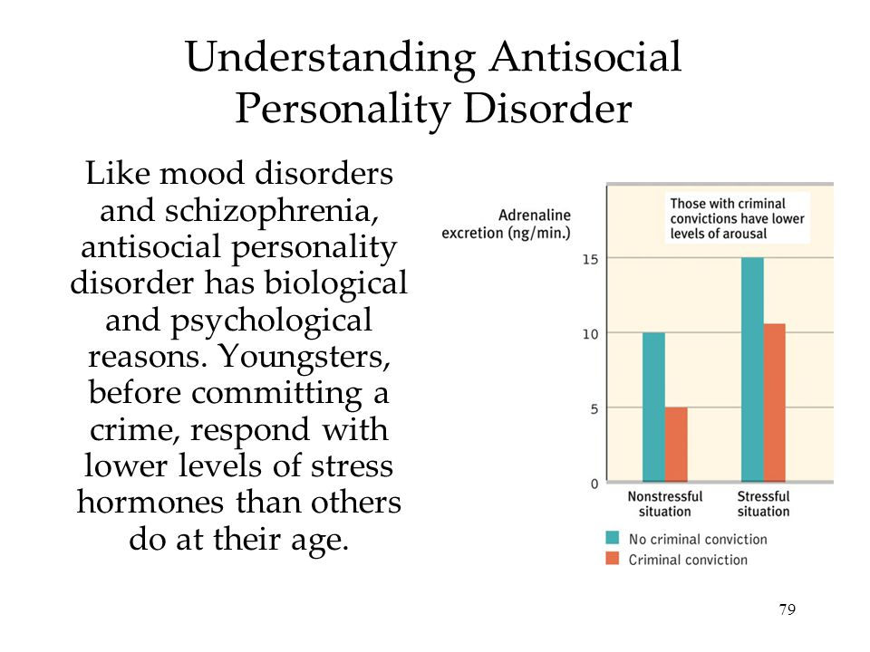 79 Understanding Antisocial Personality Disorder Like mood disorders and schizophrenia, antisocial personality disorder has biological and psychological reasons.