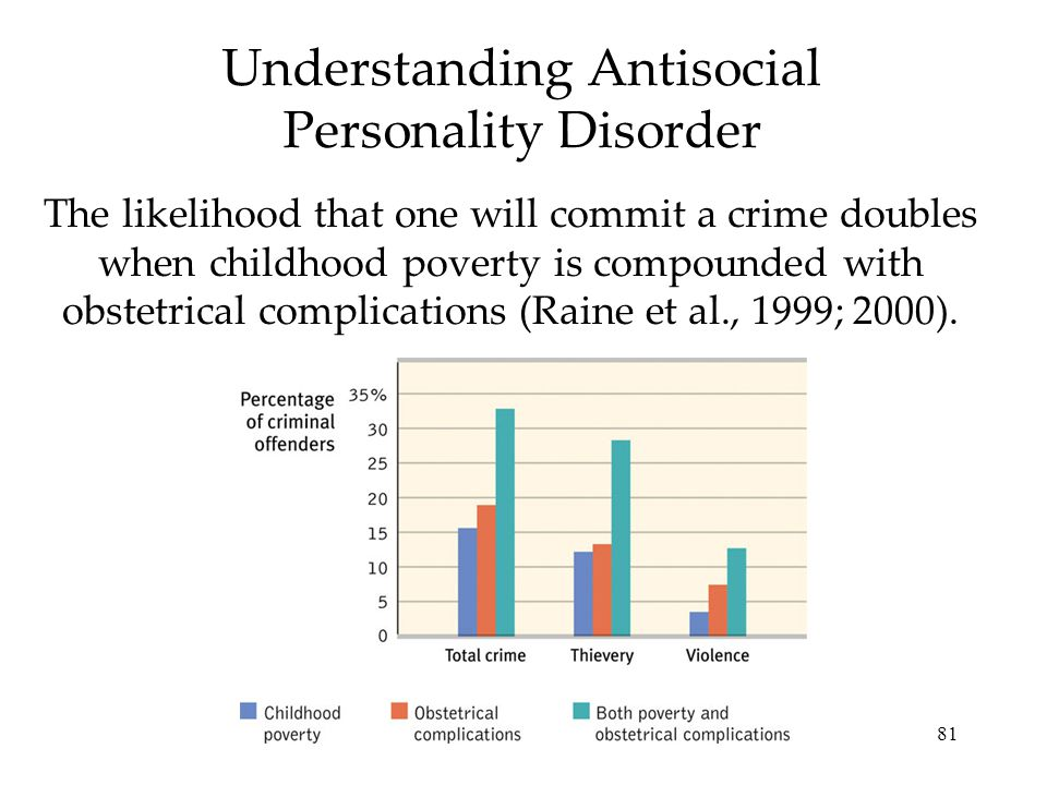 81 Understanding Antisocial Personality Disorder The likelihood that one will commit a crime doubles when childhood poverty is compounded with obstetrical complications (Raine et al., 1999; 2000).