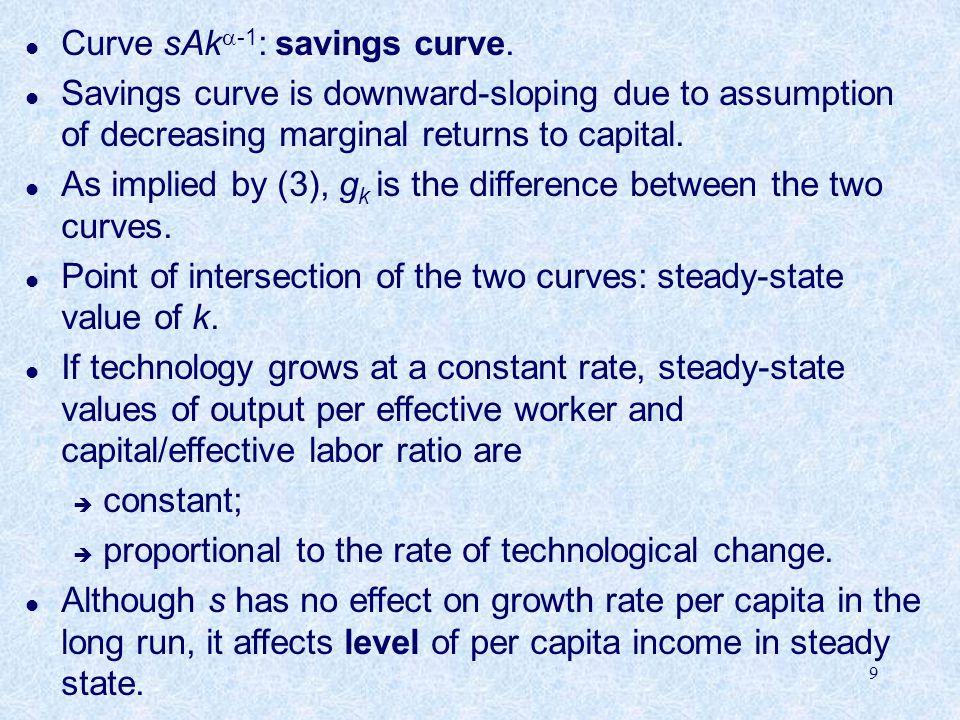 9 l Curve sAk  -1 : savings curve.