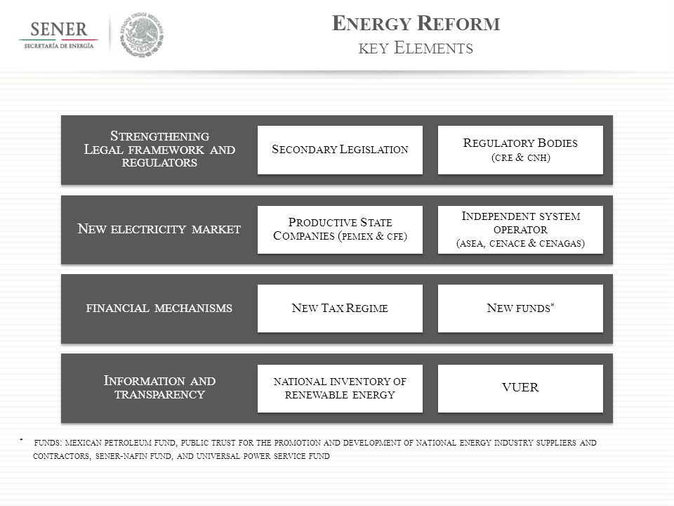 E NERGY R EFORM KEY E LEMENTS * FUNDS : MEXICAN PETROLEUM FUND, PUBLIC TRUST FOR THE PROMOTION AND DEVELOPMENT OF NATIONAL ENERGY INDUSTRY SUPPLIERS AND CONTRACTORS, SENER - NAFIN FUND, AND UNIVERSAL POWER SERVICE FUND S ECONDARY L EGISLATION R EGULATORY B ODIES ( CRE & CNH ) R EGULATORY B ODIES ( CRE & CNH ) S TRENGTHENING L EGAL FRAMEWORK AND REGULATORS P RODUCTIVE S TATE C OMPANIES ( PEMEX & CFE ) I NDEPENDENT SYSTEM OPERATOR ( ASEA, CENACE & CENAGAS ) N EW ELECTRICITY MARKET N EW T AX R EGIME N EW FUNDS * FINANCIAL MECHANISMS NATIONAL INVENTORY OF RENEWABLE ENERGY VUER I NFORMATION AND TRANSPARENCY