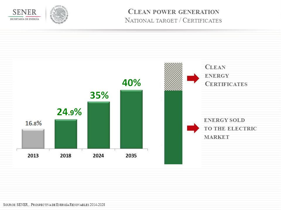 C LEAN POWER GENERATION N ATIONAL TARGET / C ERTIFICATES C LEAN ENERGY C ERTIFICATES ENERGY SOLD TO THE ELECTRIC MARKET S OURCE : SENER,.