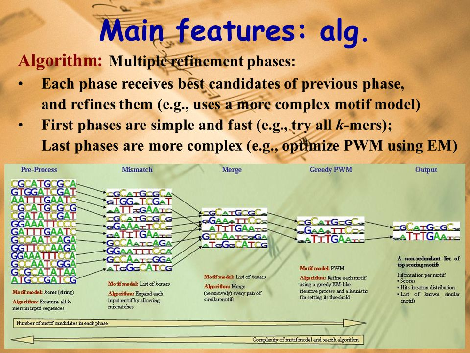 Main features: alg.