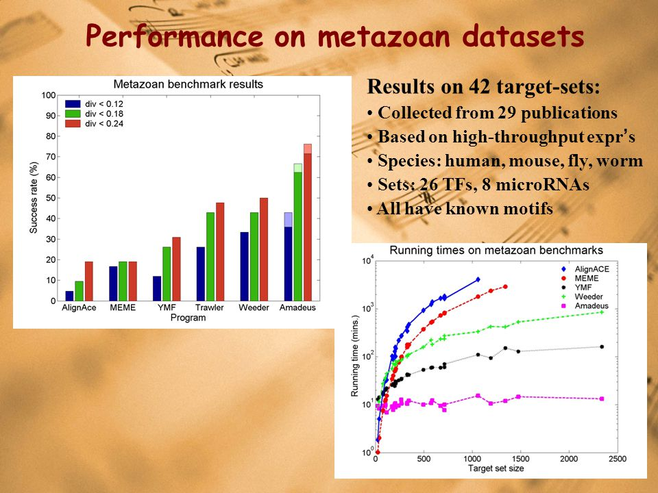 Performance on metazoan datasets Results on 42 target-sets: Collected from 29 publications Based on high-throughput expr ' s Species: human, mouse, fly, worm Sets: 26 TFs, 8 microRNAs All have known motifs