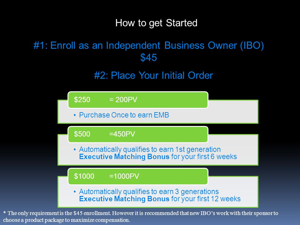 How to get Started Purchase Once to earn EMB $250 = 200PV Automatically qualifies to earn 1st generation Executive Matching Bonus for your first 6 weeks $500 =450PV Automatically qualifies to earn 3 generations Executive Matching Bonus for your first 12 weeks $1000 =1000PV #1: Enroll as an Independent Business Owner (IBO) $45 #2: Place Your Initial Order * The only requirement is the $45 enrollment.