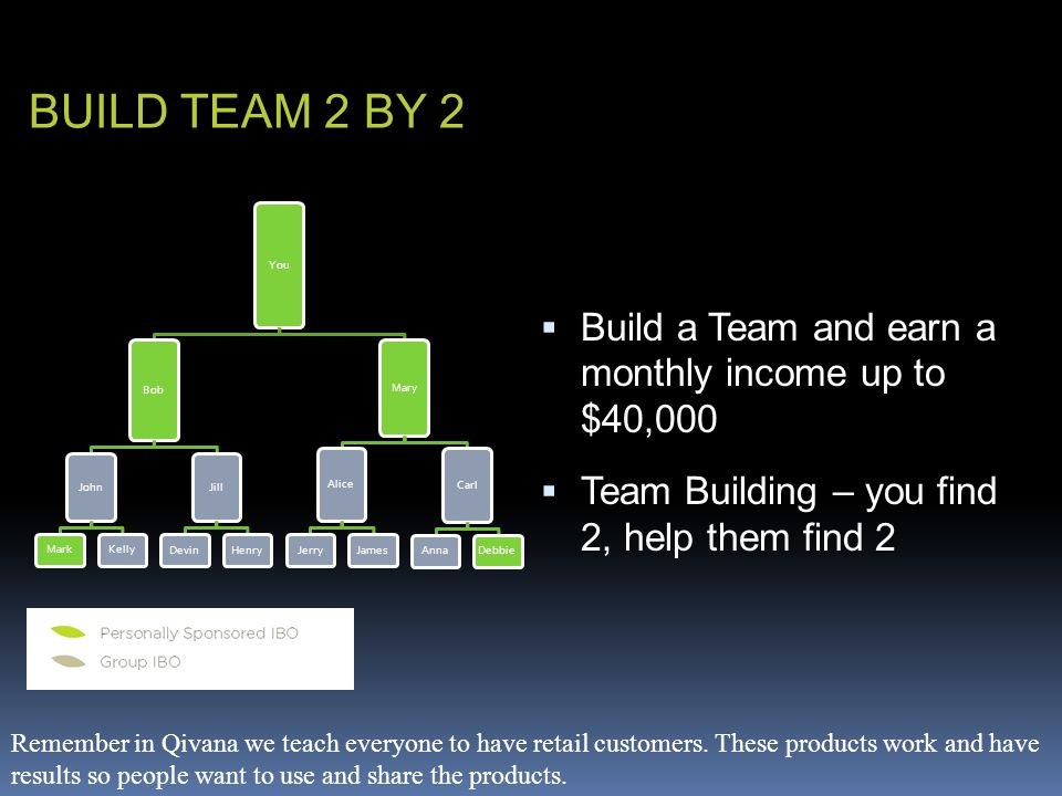  Build a Team and earn a monthly income up to $40,000  Team Building – you find 2, help them find 2 BUILD TEAM 2 BY 2 You Bob John MarkKelly Jill DevinHenry Mary Alice JerryJames Carl AnnaDebbie Remember in Qivana we teach everyone to have retail customers.