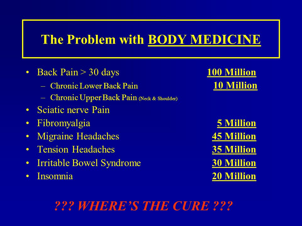 The Problem with BODY MEDICINE Back Pain > 30 days100 Million –Chronic Lower Back Pain 10 Million –Chronic Upper Back Pain (Neck & Shoulder) Sciatic n