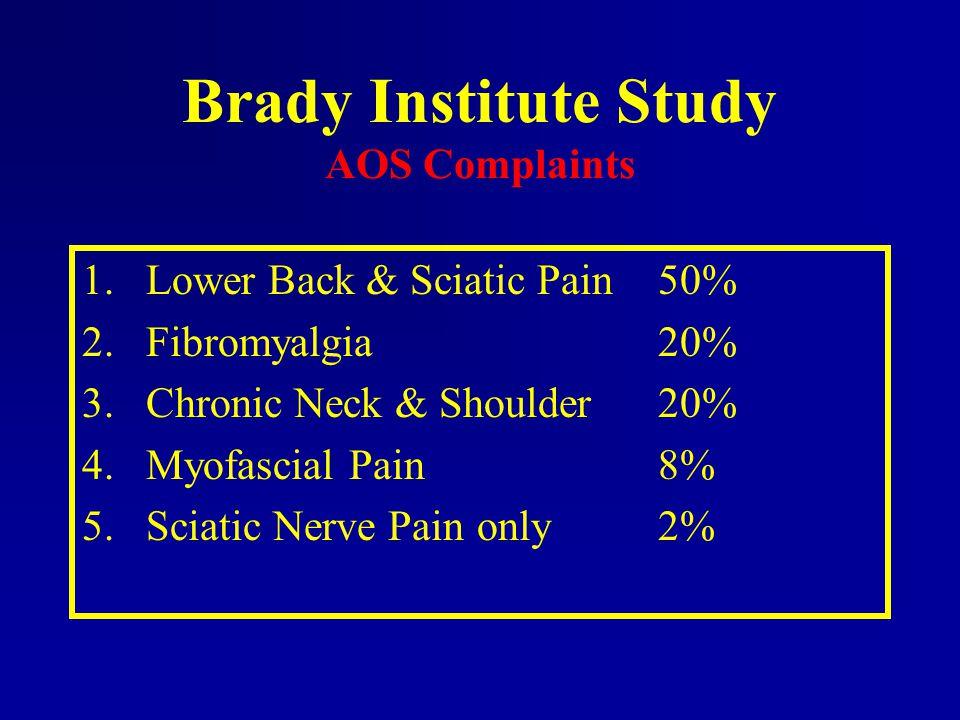 Brady Institute Study AOS Complaints 1.Lower Back & Sciatic Pain50% 2.Fibromyalgia20% 3.Chronic Neck & Shoulder20% 4.Myofascial Pain8% 5.Sciatic Nerve