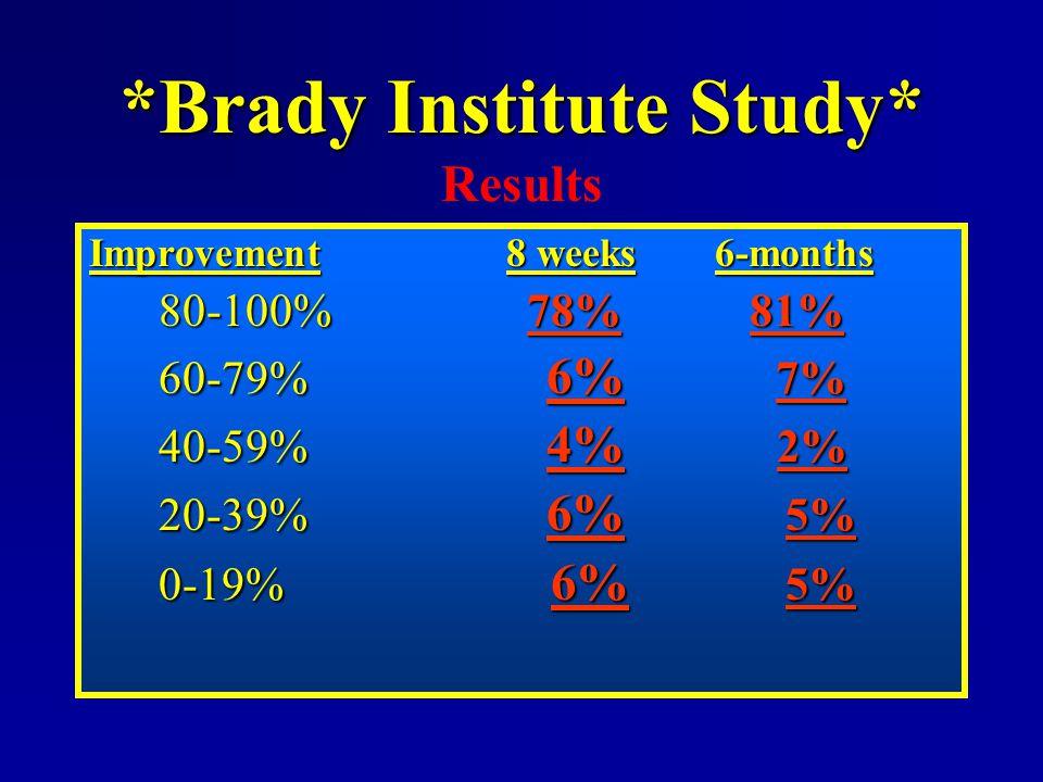 *Brady Institute Study* *Brady Institute Study* Results Improvement8 weeks6-months 80-100%78% 81% 80-100% 78% 81% 60-79% 6% 7% 40-59% 4% 2% 20-39% 6%