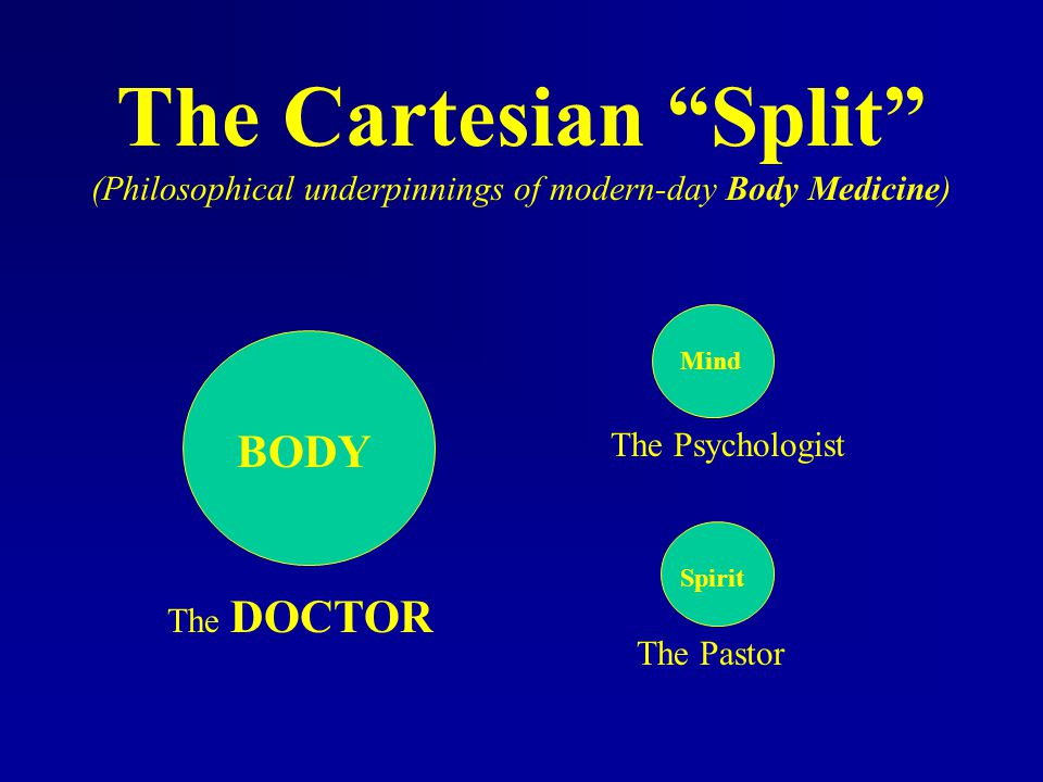 """The Cartesian """"Split"""" (Philosophical underpinnings of modern-day Body Medicine) BODY Mind Spirit The DOCTOR The Psychologist The Pastor"""