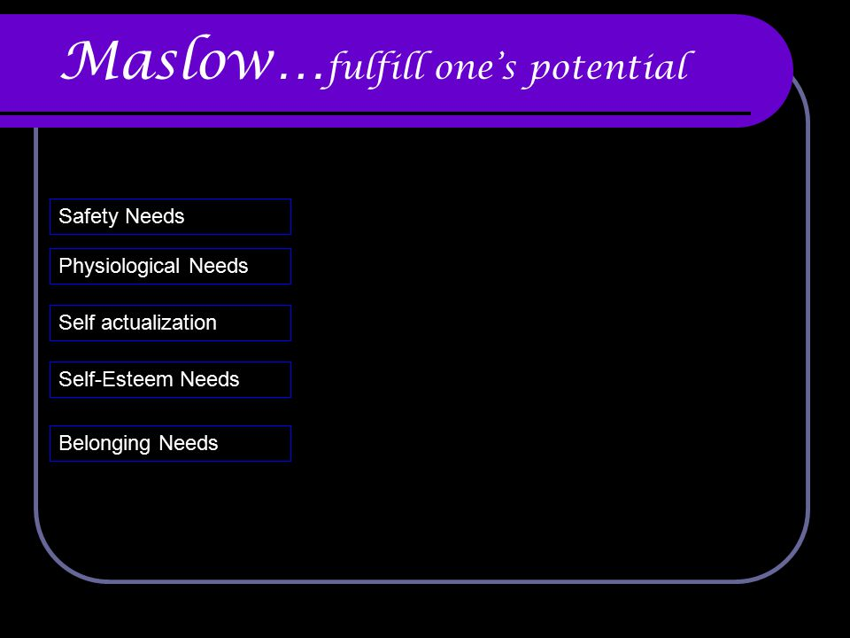 Maslow… fulfill one's potential Belonging Needs Safety Needs Physiological Needs Self actualization Self-Esteem Needs