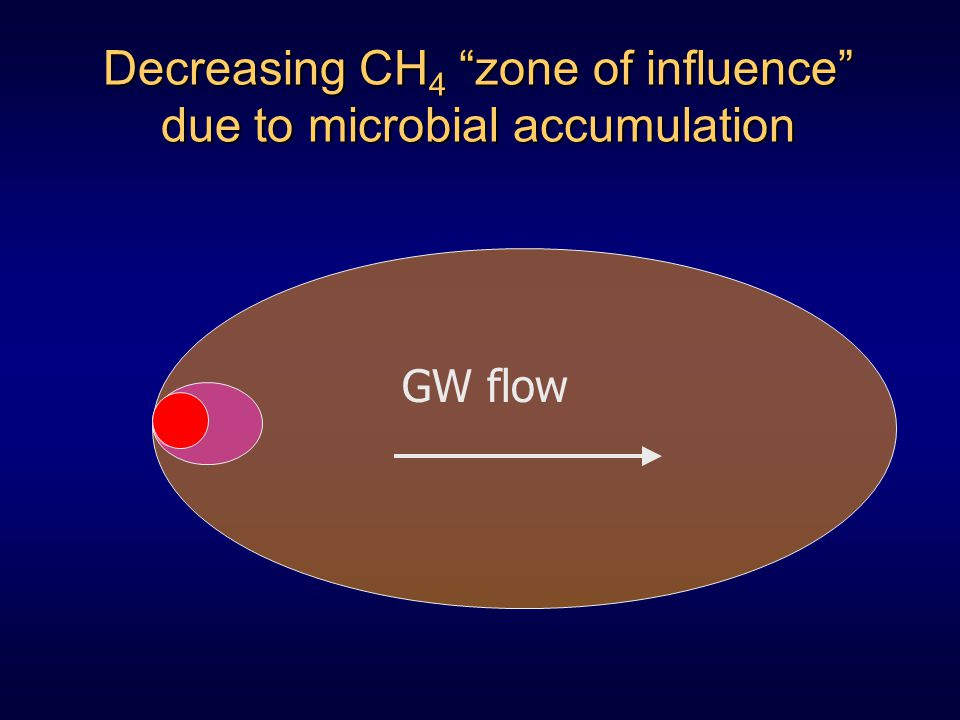Decreasing CH 4 zone of influence due to microbial accumulation GW flow