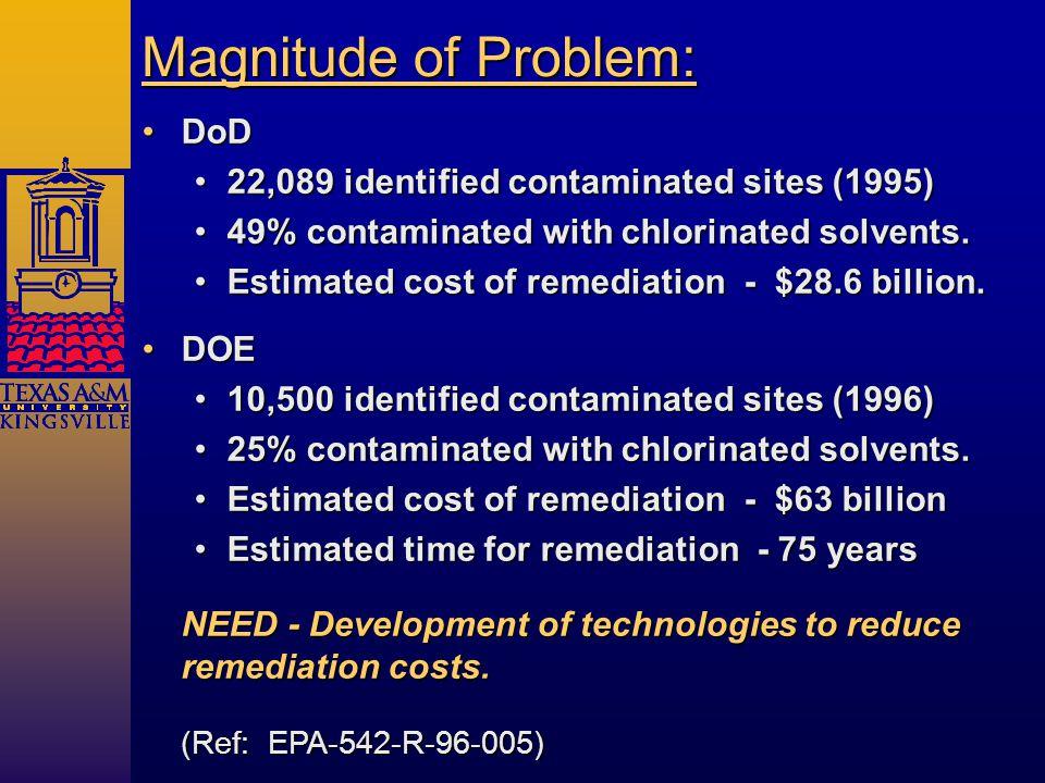 DoDDoD 22,089 identified contaminated sites (1995)22,089 identified contaminated sites (1995) 49% contaminated with chlorinated solvents.49% contaminated with chlorinated solvents.