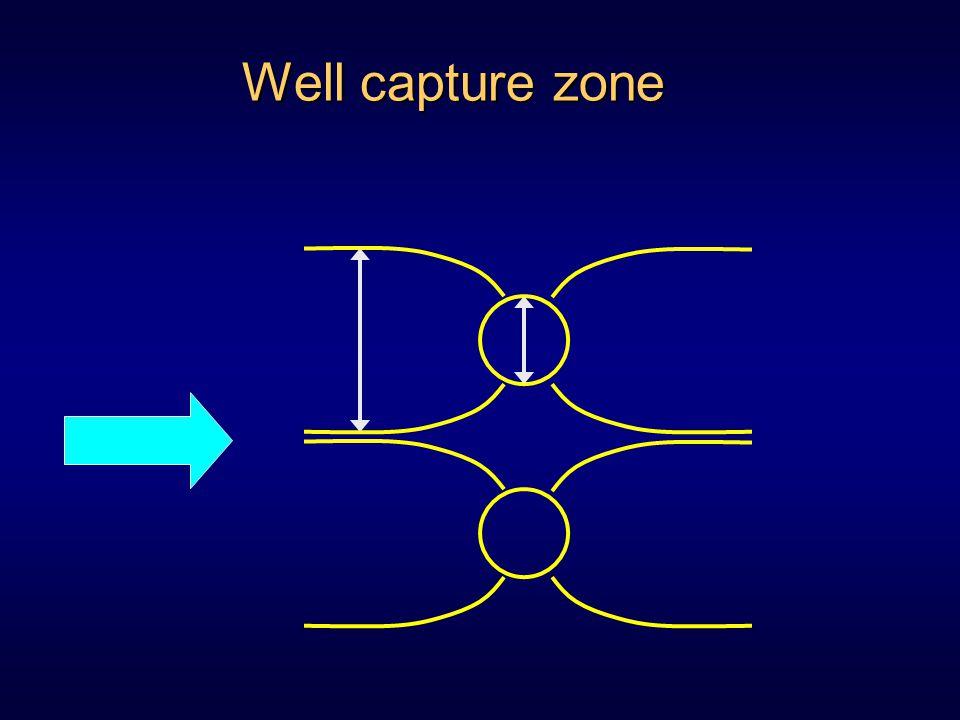 Well capture zone