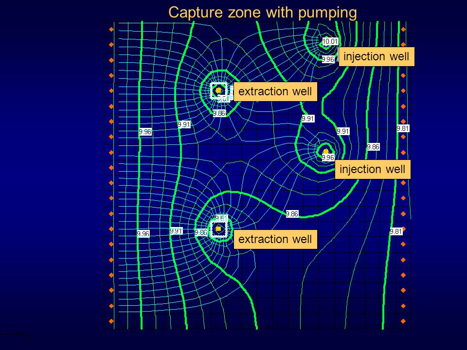 Capture zone with pumping extraction well injection well