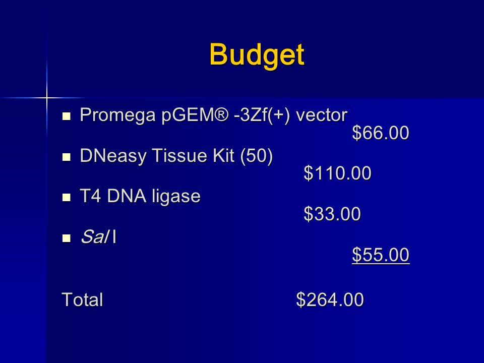 Budget Promega pGEM® -3Zf(+) vector $66.00 Promega pGEM® -3Zf(+) vector $66.00 DNeasy Tissue Kit (50) $110.00 DNeasy Tissue Kit (50) $110.00 T4 DNA ligase $33.00 T4 DNA ligase $33.00 Sal I $55.00 Sal I $55.00 Total $264.00