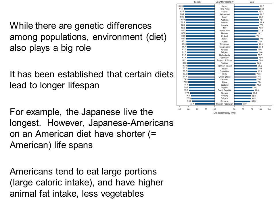 Lifespan varies among populations