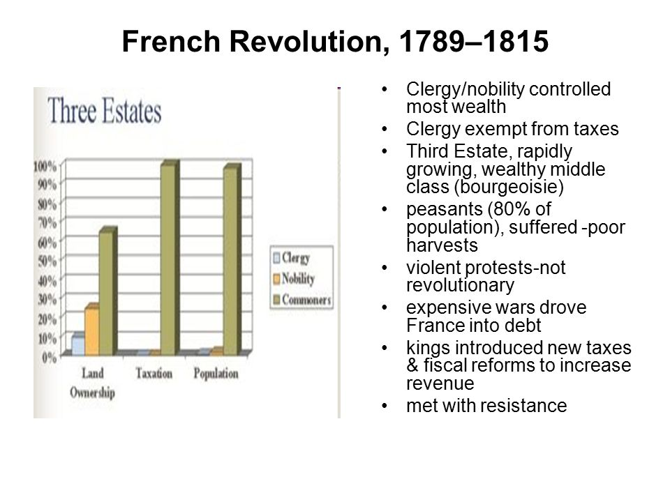 French Revolution, 1789–1815 Clergy/nobility controlled most wealth Clergy exempt from taxes Third Estate, rapidly growing, wealthy middle class (bour