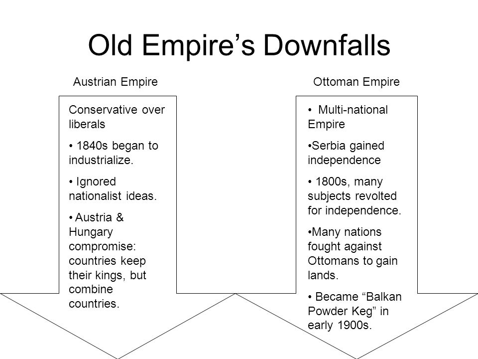 Old Empire's Downfalls Austrian EmpireOttoman Empire Conservative over liberals 1840s began to industrialize.