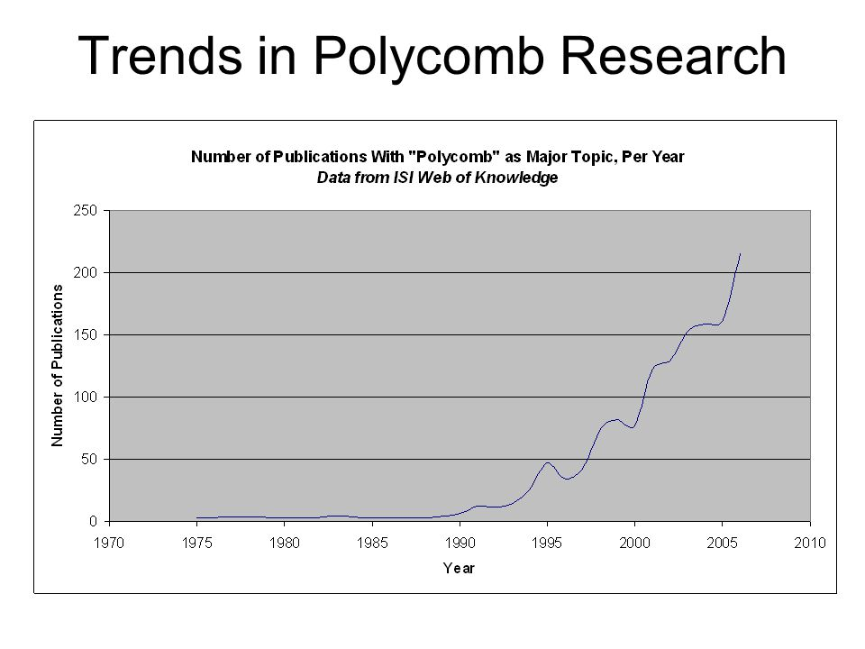Trends in Polycomb Research