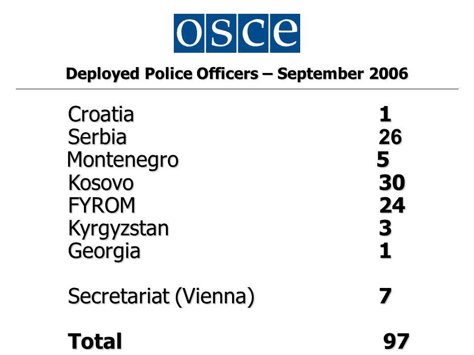 Deployed Police Officers – September 2006 Croatia 1 Serbia 26 Montenegro 5 Montenegro 5 Kosovo 30 FYROM 24 Kyrgyzstan 3 Georgia 1 Secretariat (Vienna) 7 Total 97