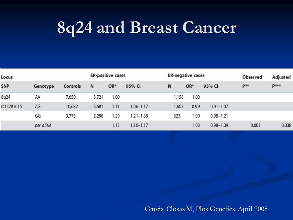 8q24 and Breast Cancer Garcia-Closas M, Plos Genetics, April 2008