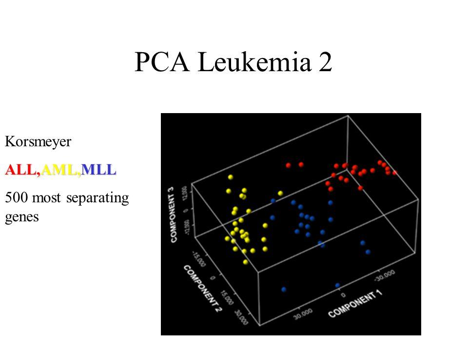 PCA Leukemia 2 Korsmeyer ALL,AML,MLL 500 most separating genes
