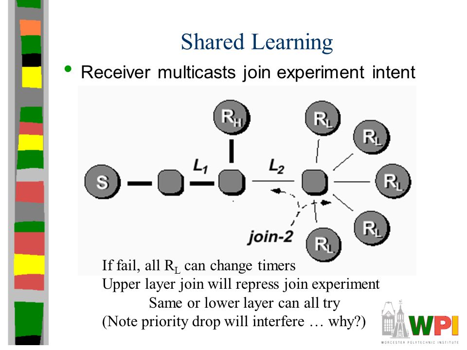 Shared Learning Receiver multicasts join experiment intent If fail, all R L can change timers Upper layer join will repress join experiment Same or lo