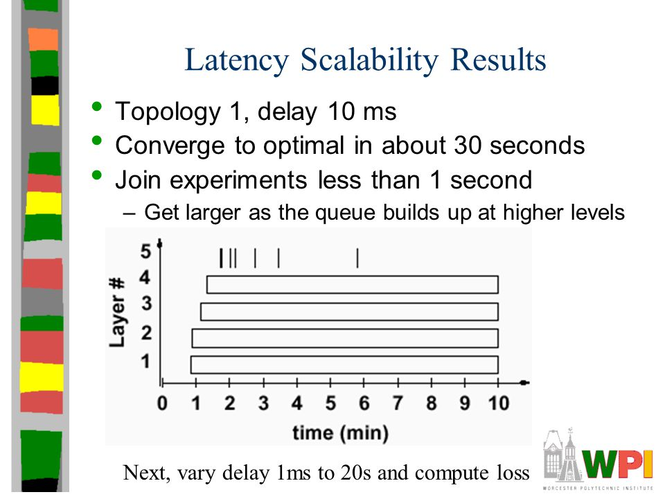 Latency Scalability Results Topology 1, delay 10 ms Converge to optimal in about 30 seconds Join experiments less than 1 second –Get larger as the que