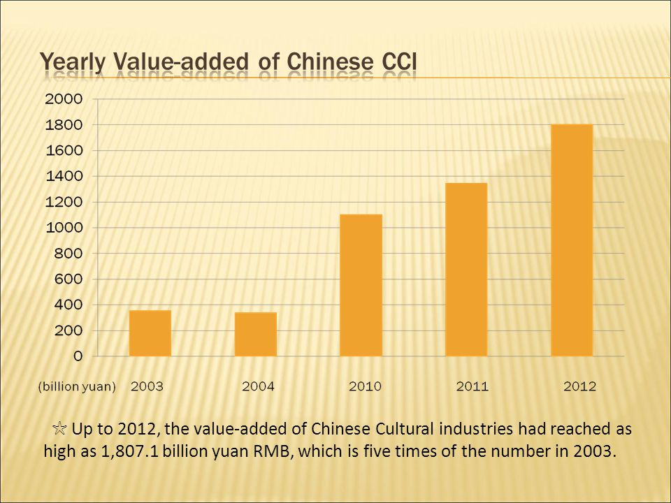 ☆ Up to 2012, the value-added of Chinese Cultural industries had reached as high as 1,807.1 billion yuan RMB, which is five times of the number in 2003.