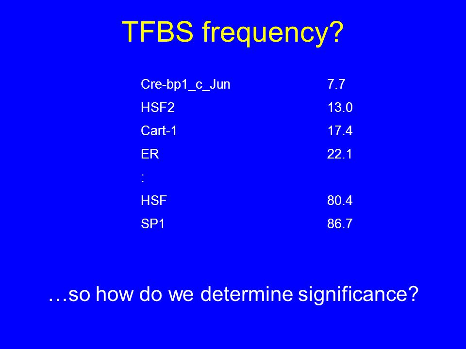 Cre-bp1_c_Jun 7.7 HSF213.0 Cart-117.4 ER22.1 : HSF80.4 SP186.7 …so how do we determine significance.