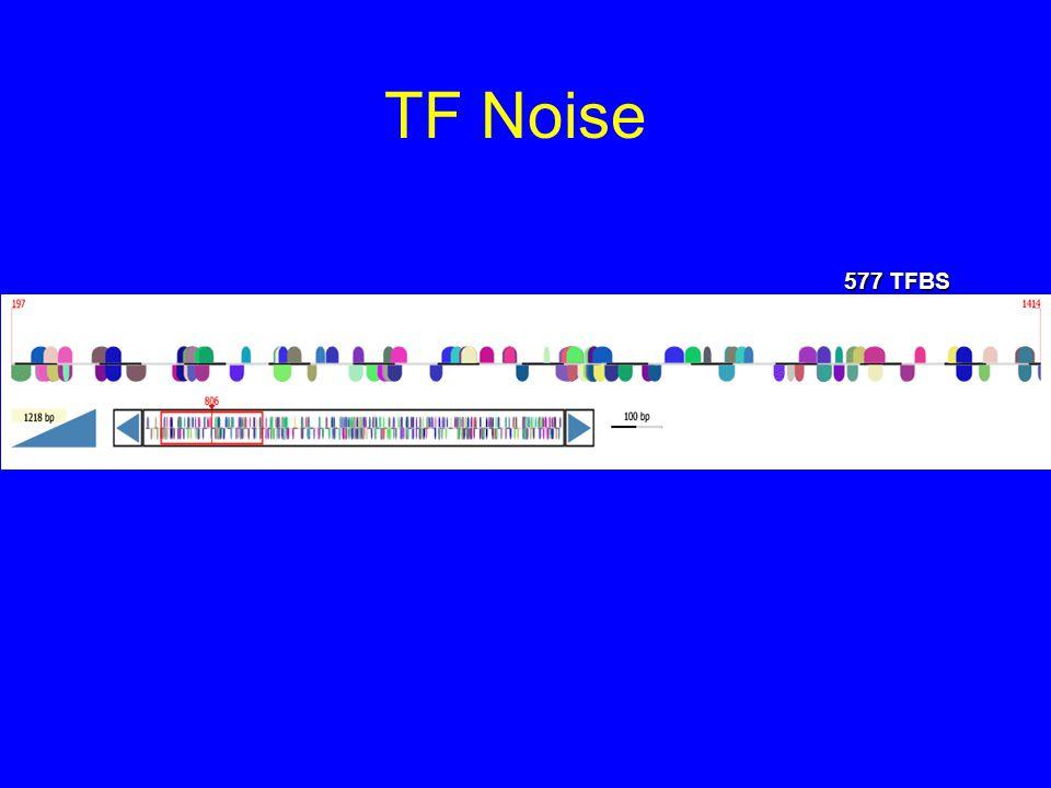 TF Problems TFBS are small and degenerate TGTGGTAML-1a NNNWAAAYAAAYANNNNN FOXJ2_1 AYMAYAATATTTKN FOXJ2_2 TYAAGTG NKX2-5 Upstream sequences (even conserved) are large