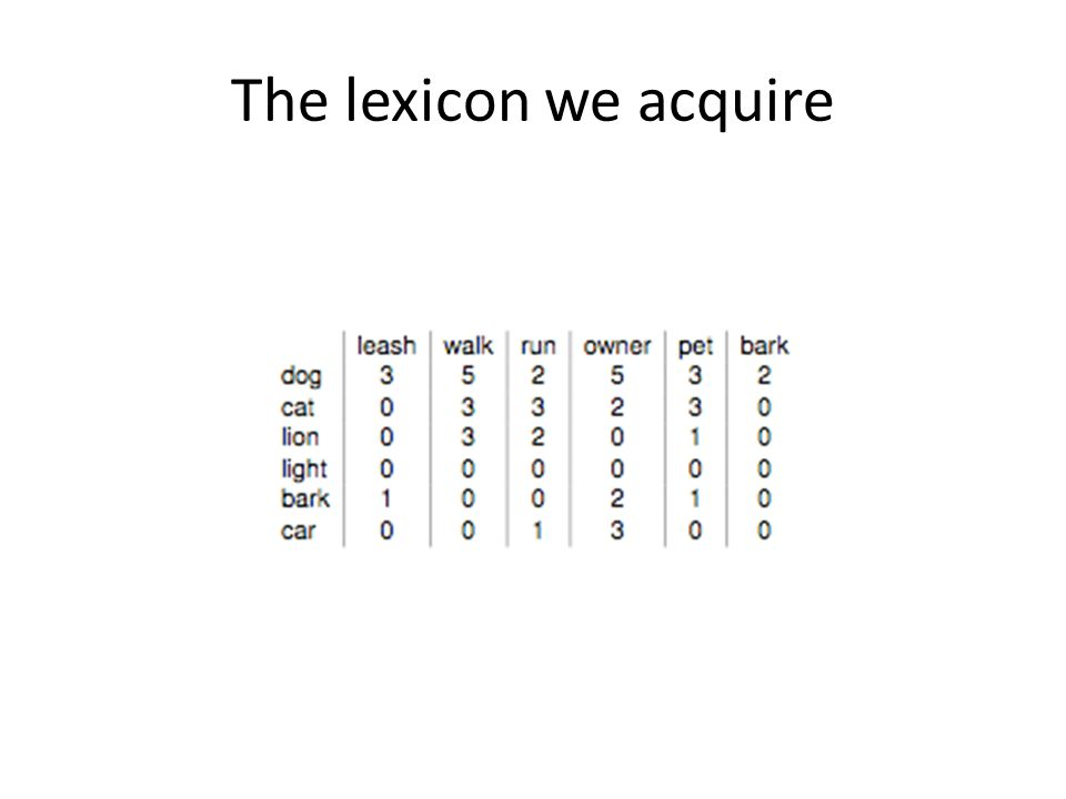 The lexicon we acquire