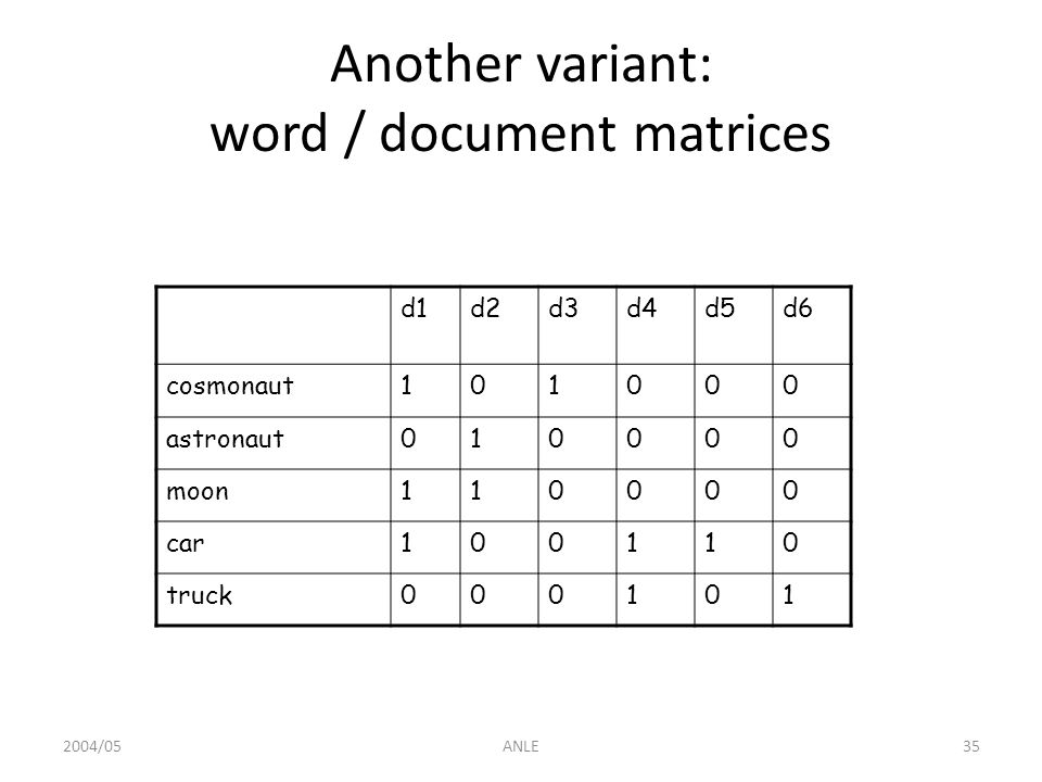 2004/05ANLE35 Another variant: word / document matrices d1d2d3d4d5d6 cosmonaut101000 astronaut010000 moon110000 car100110 truck000101